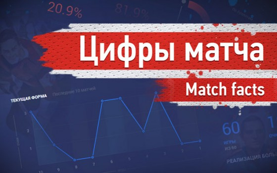 Metallurg Magnitogorsk - SKA. Game two facts