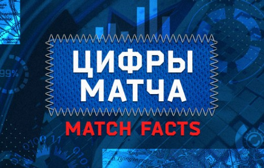 SKA - Avangard. Match facts
