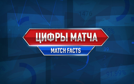 Lokomotiv - SKA. Game three facts